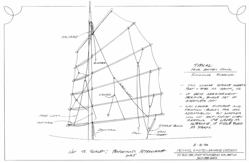 Typical Four Batten Junk Sail Layout - Kasten Marine Design, inc.
